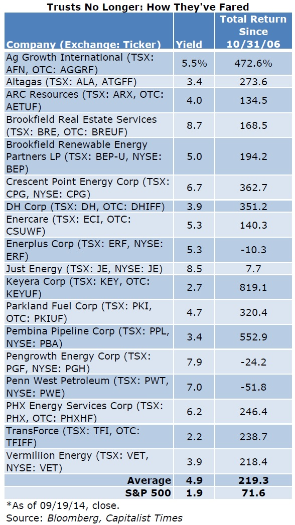 Canadian REIT Table