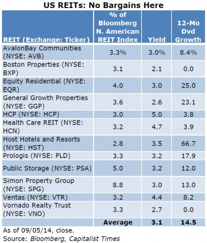 US REITs Table