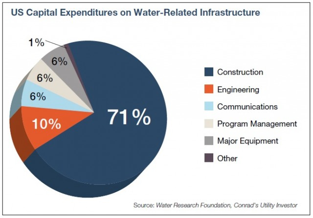 Feature Article -- US Water CAPEX -- Pie Graph