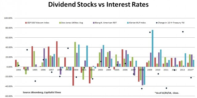 Dividend Stocks vs Interest Rates