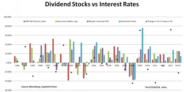 Dividend Stocks vs Interest Rates
