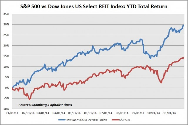 Dow Jones US Select REIT Index vs SPX YTD TRA