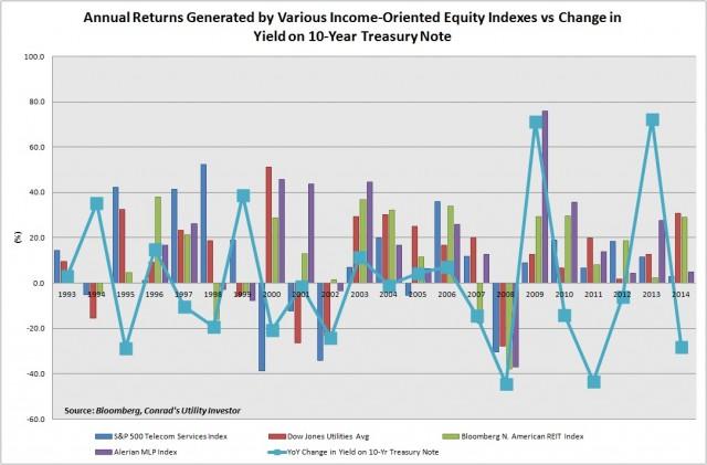 Income Equities vs 10-Yr Yield