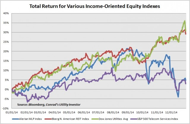 Tot Rtn Income-Oriented Equity Indexes