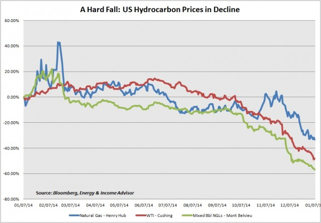 US Energy Prices