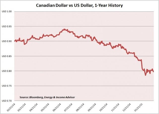 CAD-USD 1-Yr History