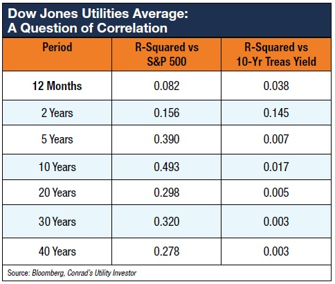 Utility Stocks and Interest Rates