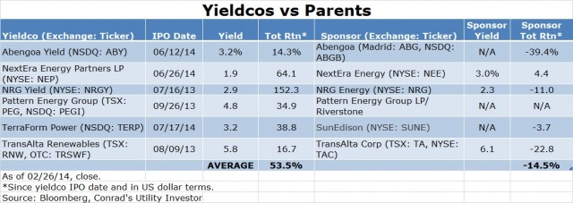 Yieldco vs Parents