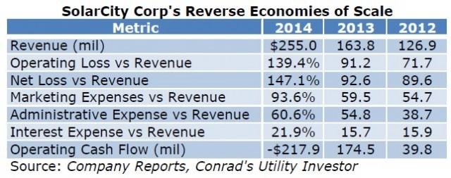 SCTY -- Financial Metrics Table