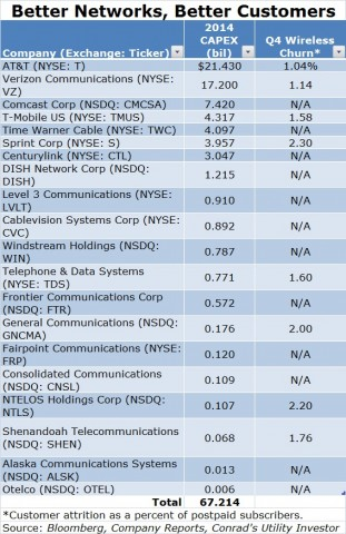 Telecom Capex and Churn Table