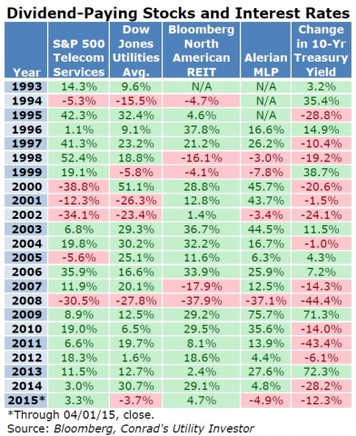 DVD Stocks and Interest Rates Table