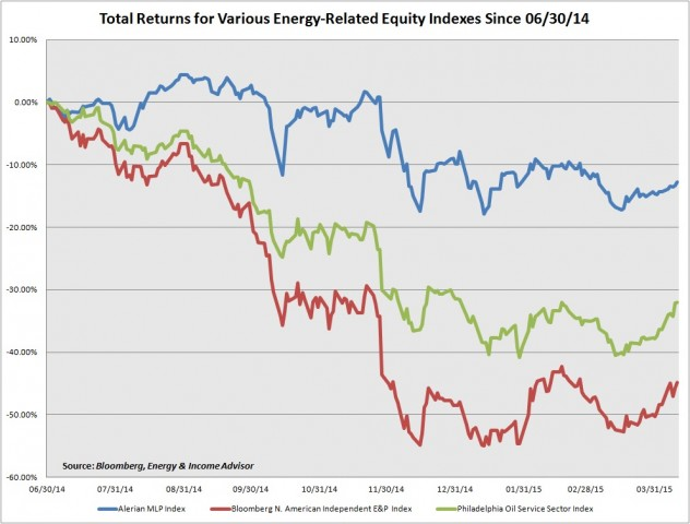 ENergy Index TRA