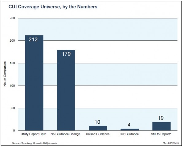 CUI Coverage Universe Q1 Summary