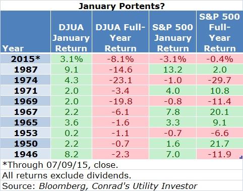 January Portents Table