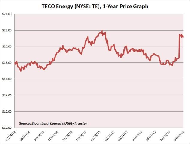 TE Price Graph Roger Conrad Utility Investor