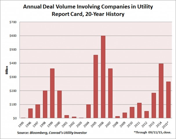 Utility Report Card Annual Deal Flow Roger Conrad