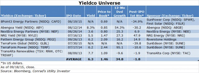 Yieldco Table Roger Conrad