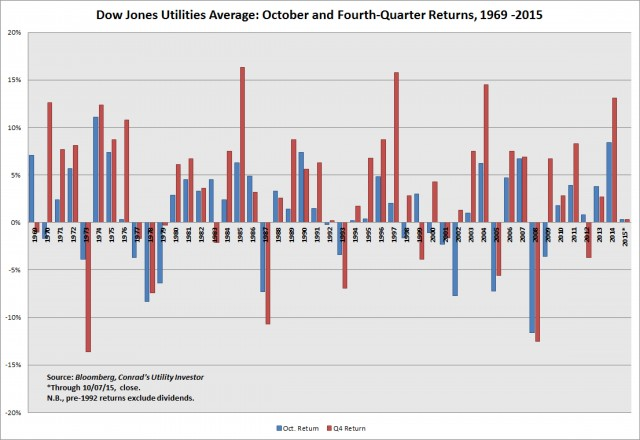 Utility Returns Oct and Q4