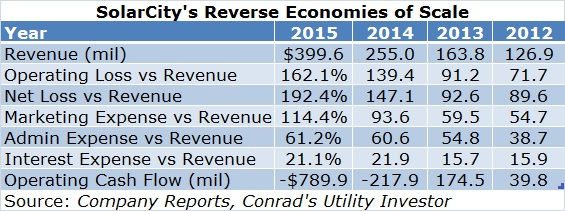 SCTY Reverse Economies Table