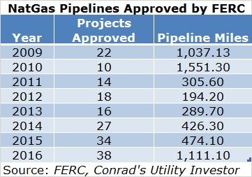 FERC Pipeline Approvals