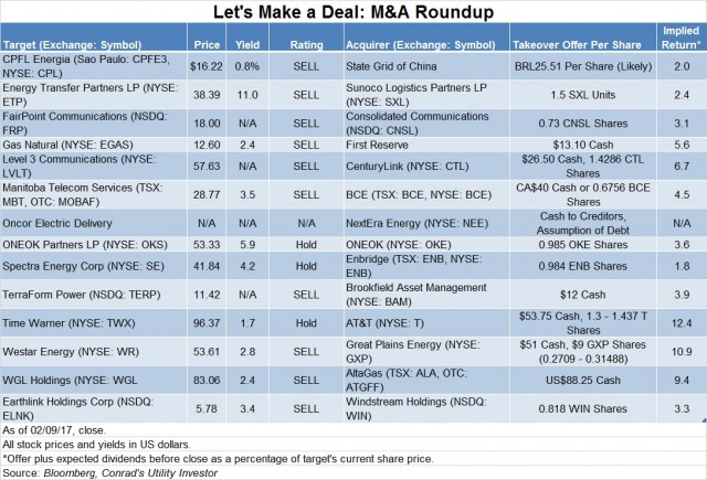 Deal Table 02122017 -- Roger Conrad