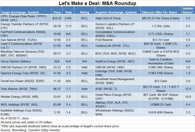 Deal Table 02122017 -- Roger Conrad
