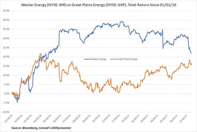 WR vs GXP