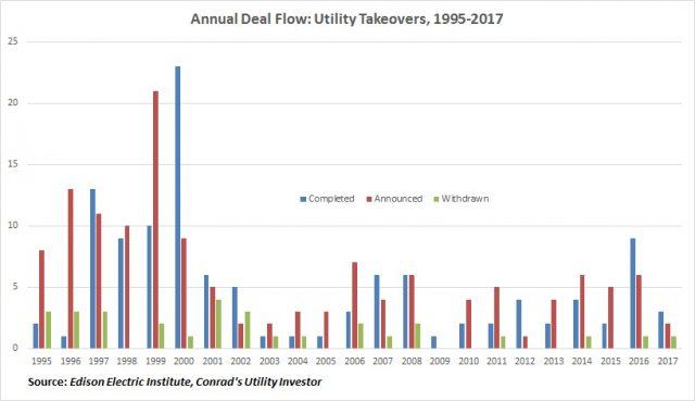 Utility Deals