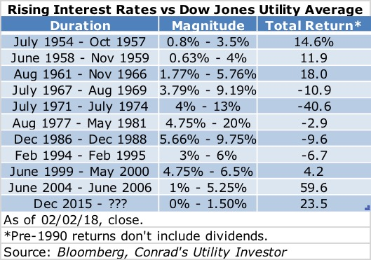 Fed Tightening and Utilities