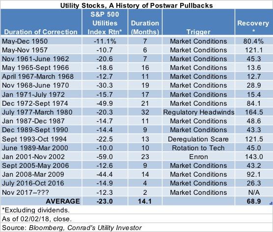 Utility Pullbacks